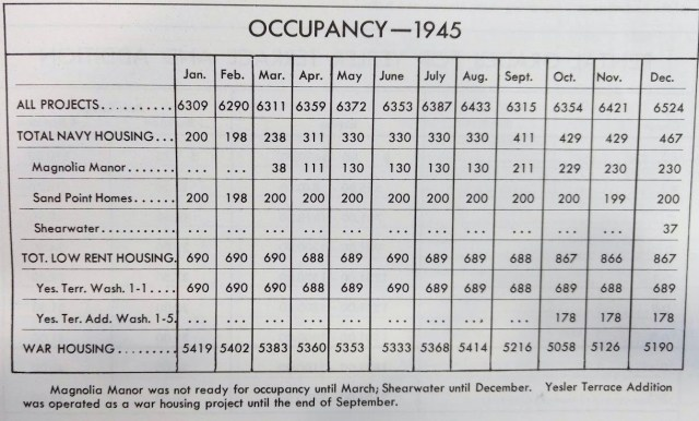 Shearwater occupancy as of 1945